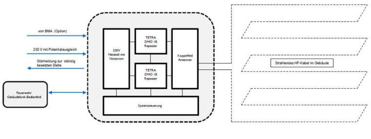 Objektfunk DMO 1B Repeater System