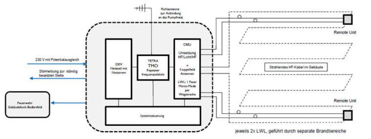 TMO Repeater System