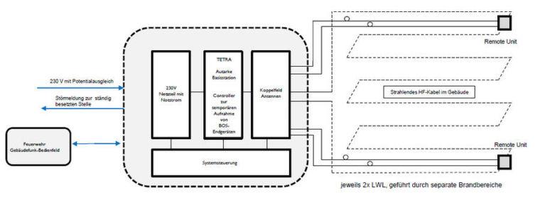 TMOa Autarke Basisstation + optische Remote Units